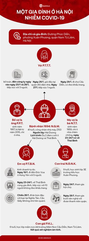 Hà Nội: Người gội đầu cho vợ bệnh nhân 1694 dương tính SARS-CoV-2