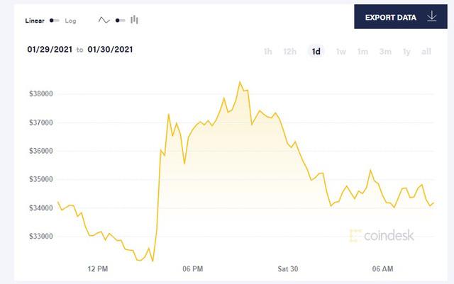 Elon Musk muốn đổi đơn vị trong bảng cân đối kế toán của Tesla từ USD sang Bitcoin?