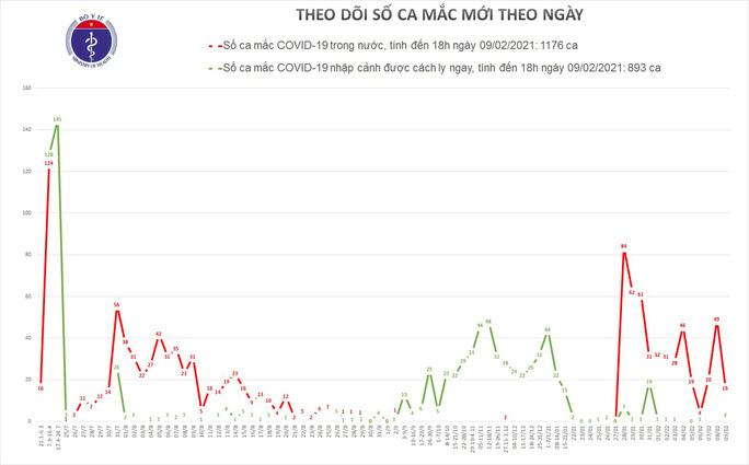 Thêm 13 ca mắc Covid-19 mới trong cộng đồng ở TP HCM, Hà Nội, Gia Lai và Hưng Yên