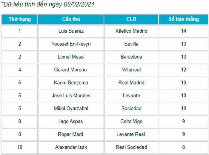 Vua phá lưới La Liga 2020/2021: Suarez vươn lên dẫn đầu
