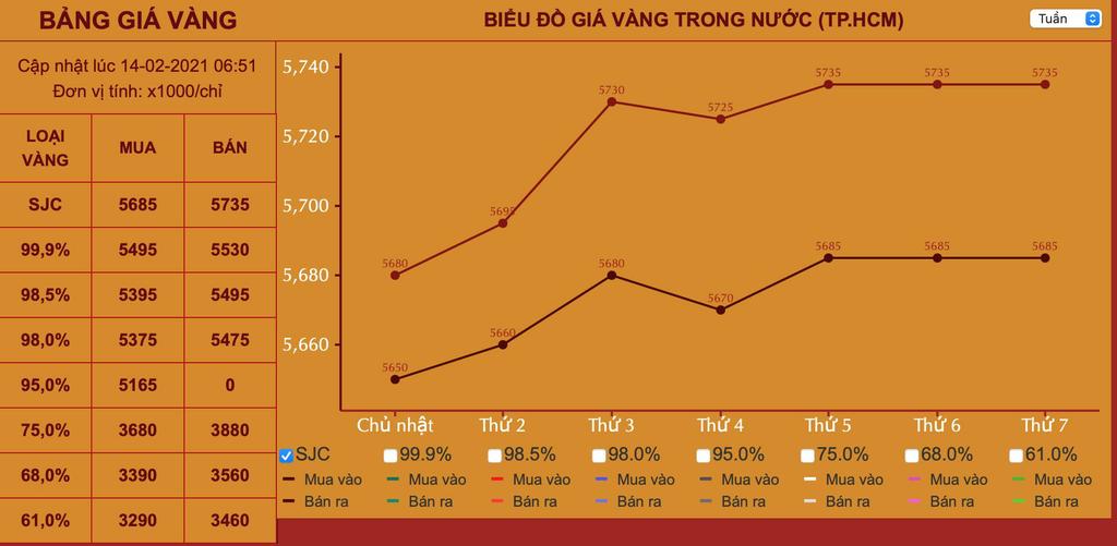 Gần ngày Vía thần tài, giá vàng trong nước sẽ tăng?