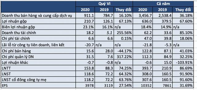 Hợp tác với Amazon, GIL báo lãi năm 2020 đạt 308 tỷ đồng, tăng 92% năm trước, EPS 10.352 đồng