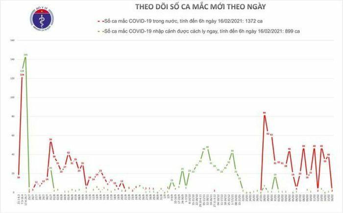 Sáng mùng 5 Tết, thêm 2 ca mắc mới COVID-19 tại Hải Dương