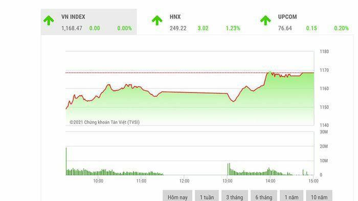VN-Index tiếp tục giằng co trong tuần đầu tiên của tháng 3