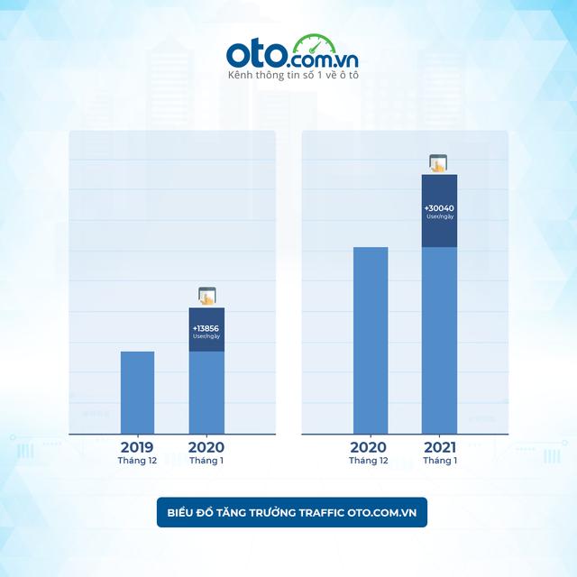 Bất chấp dịch bệnh Covid-19, doanh số tiêu thụ xe ô tô đầu năm 2021 tăng cao