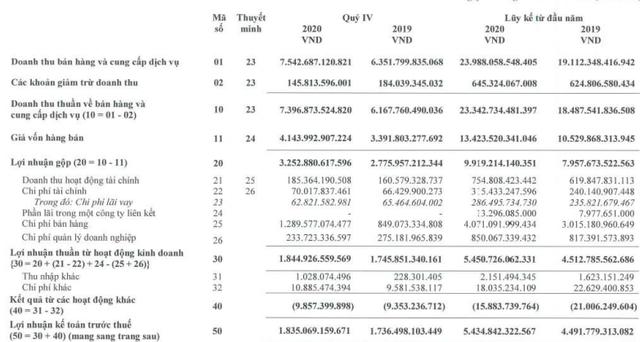 Masan Consumer (MCH) báo lãi 4.633 tỷ đồng cả năm, tăng 14% so với cùng kỳ