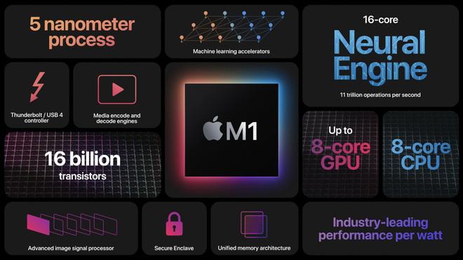Phát hiện mã độc đầu tiên trên máy Mac M1