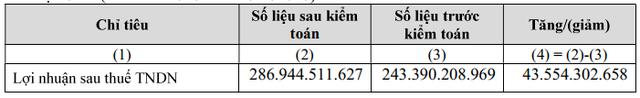 Thành Thành Công Biên Hòa (SBT) điều chỉnh tăng 44 tỷ đồng lợi nhuận sau kiểm toán