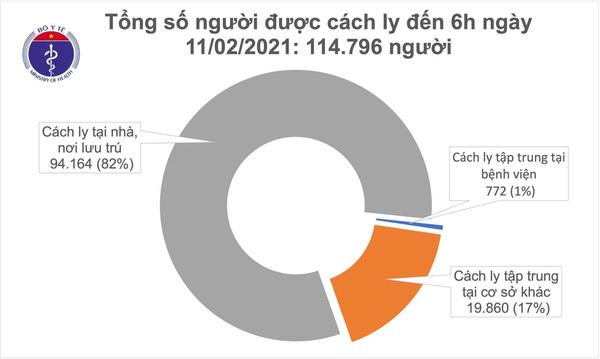 Bé trai 2 tháng tuổi ở Hà Nội nghi nhiễm Covid-19; TP.HCM phong tỏa thêm 5 địa điểm