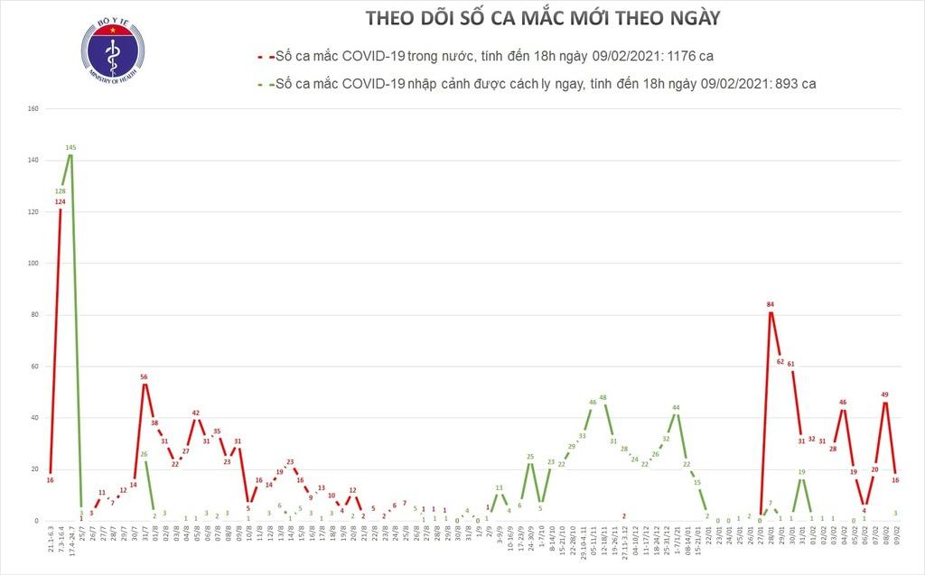 Công bố 13 ca Covid-19 cộng đồng, Hà Nội, TP.HCM thêm 4 ca