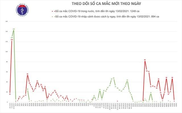 Sáng mùng 2 Tết, Việt Nam không có ca mắc mới Covid-19