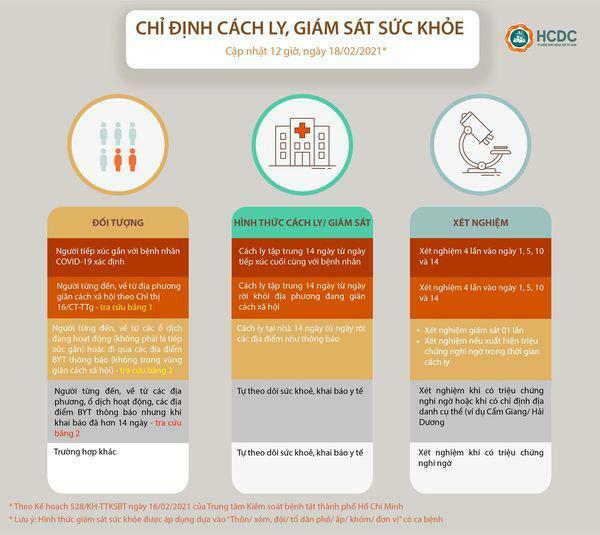 TP HCM: Cập nhật mới nhất về hướng dẫn giám sát người về từ vùng dịch