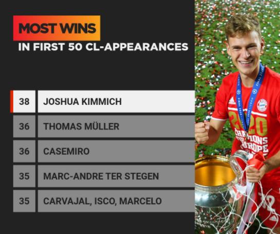Bayern đè bẹp Lazio, Kimmich đi vào lịch sử UCL