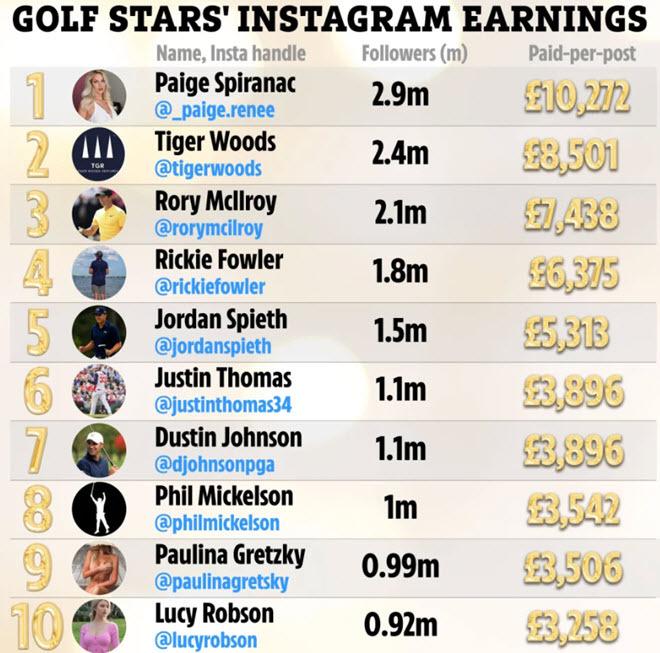 Đăng ảnh nóng, kiều nữ golf Paige Spiranac kiếm tiền ăn đứt Tiger Woods