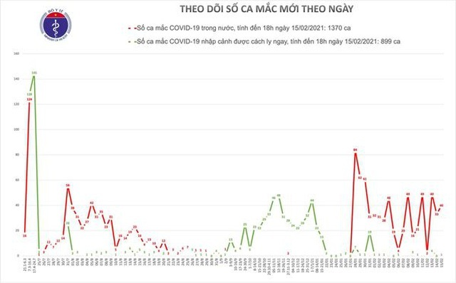 Việt Nam thêm 40 ca Covid-19 tại Hà Nội và Hải Dương