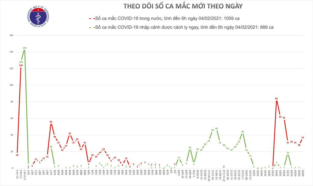 Bộ Y tế xác nhận 37 ca Covid-19 lây nhiễm cộng đồng tại Hải Dương