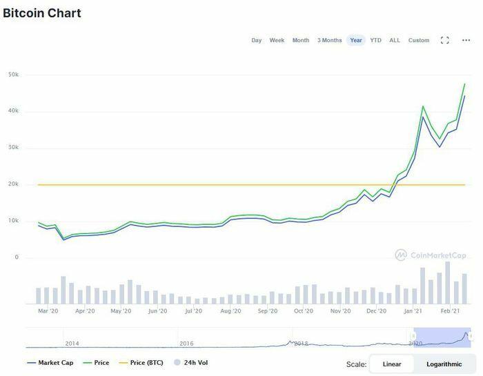 Giá Bitcoin tiếp tục lập kỷ lục, áp sát ngưỡng 50.000 USD