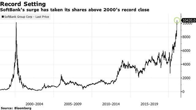 Hồi phục ngoạn mục sau 1 năm bết bát, cổ phiếu SoftBank vượt đỉnh lịch sử