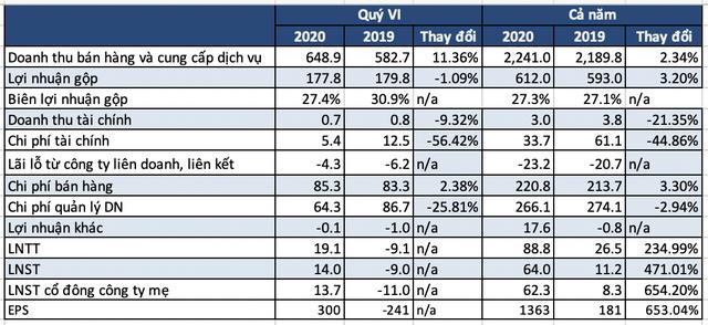 VTV Cab lãi sau thuế 64 tỷ đồng năm 2020, gấp gần 6 lần năm trước