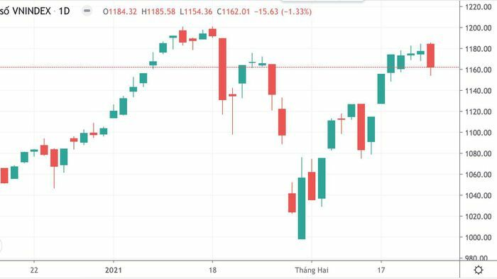 """""""Tội đồ"""" nào khiến thị trường cắm đầu giảm?"""