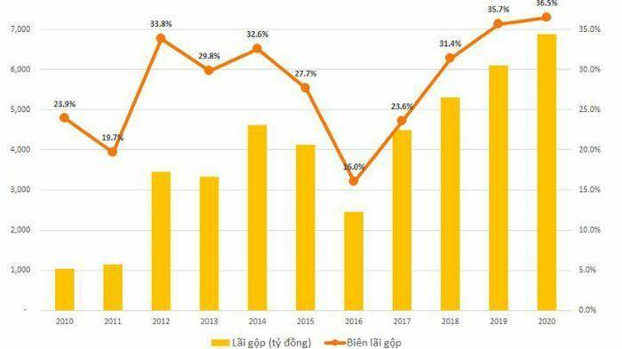 Viettel Global đạt lợi nhuận gần 1.100 tỷ đồng năm 2020