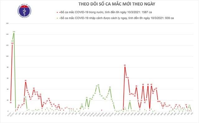 Sáng 10/3, không ca Covid-19, một số có phản ứng thông thường sau tiêm