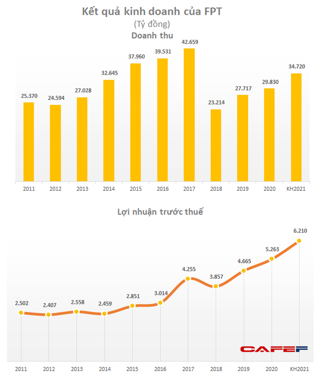 Động lực nào sau kế hoạch tăng trưởng lợi nhuận 18% của FPT, mục tiêu hơn 6.200 tỷ đồng?