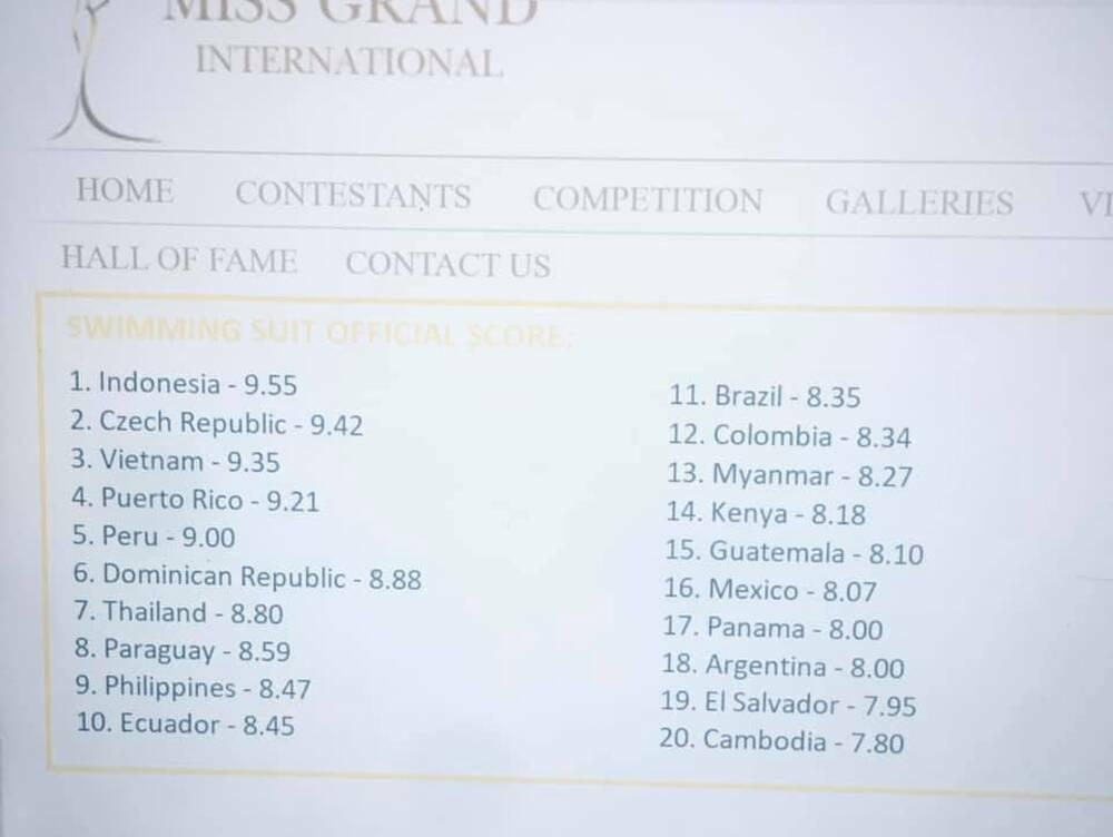 Rò rỉ bảng điểm phần thi áo tắm Miss Grand: Ngọc Thảo vượt mặt các đối thủ nặng kí để cán đích Top 3