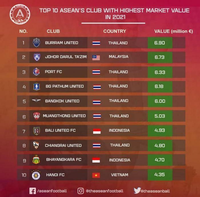 Giá trị các CLB bóng đá Việt Nam kém xa Thái Lan