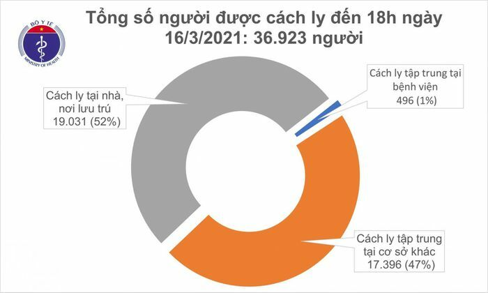 Chiều 16/3, Việt Nam có 1 ca mắc COVID-19 mới ở Hải Dương