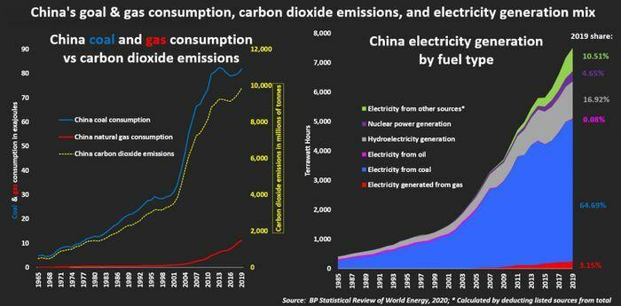 CNOOC cần tăng gấp đôi các dự án mua bán và khai thác khí đốt để đạt mục tiêu chuyển đổi năng lượng