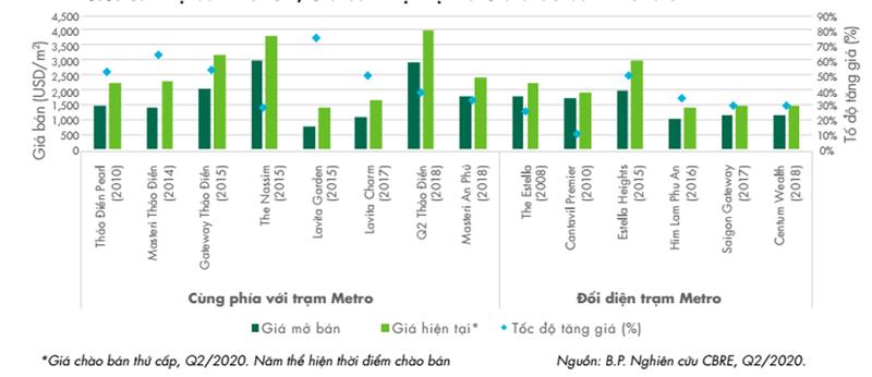 LUMIÈRE riverside hưởng lợi từ tuyến metro số 1