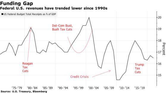 Chính quyền Biden dự định thực hiện đợt tăng thuế lớn nhất kể từ 1993
