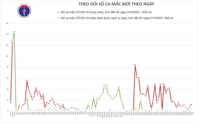 Sáng 1/3, không thêm ca Covid-19, Hà Nội qua 13 ngày bình yên