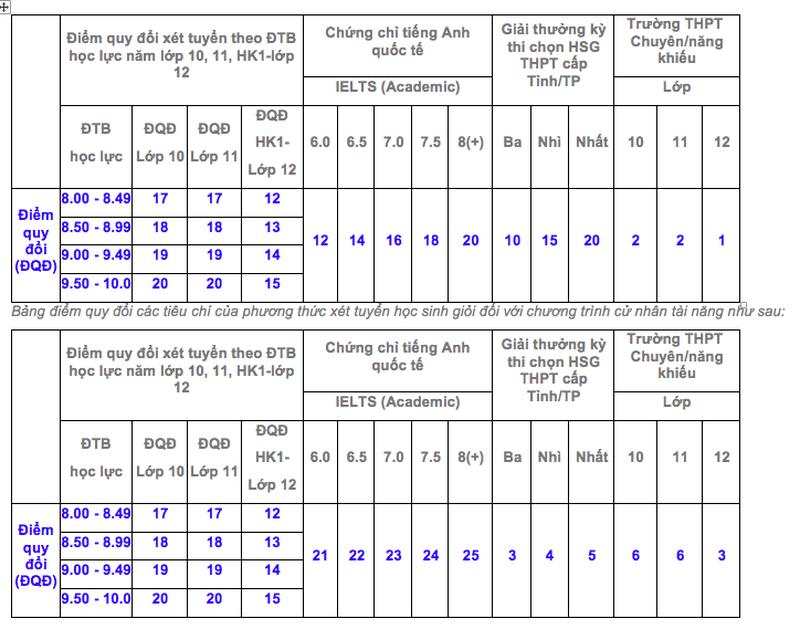 Trường ĐH Kinh tế TP.HCM tính điểm các tiêu chí xét tuyển năm 2021 ra sao?