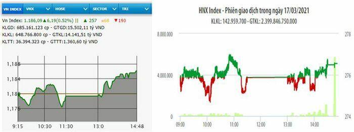 Cổ phiếu ngân hàng khởi sắc, VN-Index vượt mốc 1.185 điểm