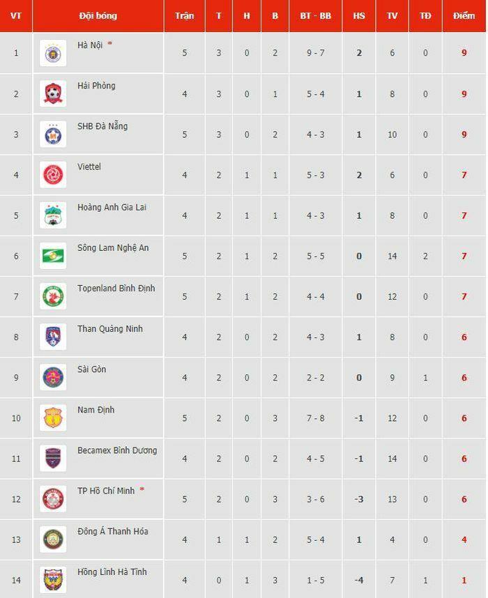 Kết quả, Bảng xếp hạng V-League 2021 mới nhất (23/3): Hà Nội lên ngôi số 1, chờ HAGL trả lời