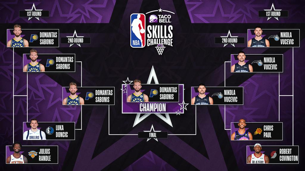 Kết quả NBA 8/3: Đội Lebron James ca khúc khải hoàn tại All-Star