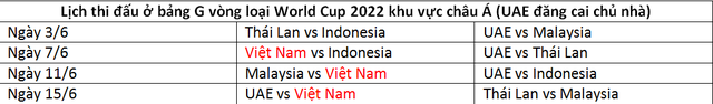 Vì sao Thái Lan cay cú khi mất quyền đăng cai vòng loại World Cup 2022?