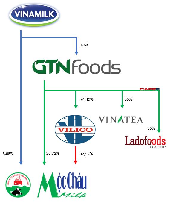 Khoản đầu tư gần 4.000 tỷ đồng của Vinamilk sẽ thay đổi như thế nào khi GTN sáp nhập ngược vào Vilico?