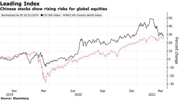 Thị trường đỏ lửa, chỉ số chính rơi vào vùng điều chỉnh – diễn biến của TTCK Trung Quốc là lời cảnh báo cho những gì sẽ xảy ra khi các biện pháp kích thích kết thúc