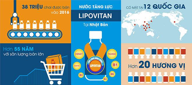 Nước tăng lực LIPOVITAN: Chinh phục thị trường Việt Nam nhờ sự khác biệt
