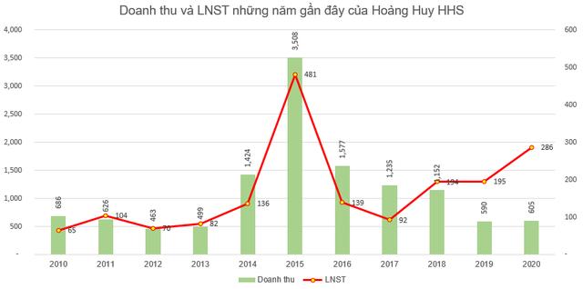 Hoàng Huy (HHS): Kế hoạch lãi sau thuế 200 tỷ đồng năm 2021, thông qua quyết định chuyển sàn tạm thời sang HNX