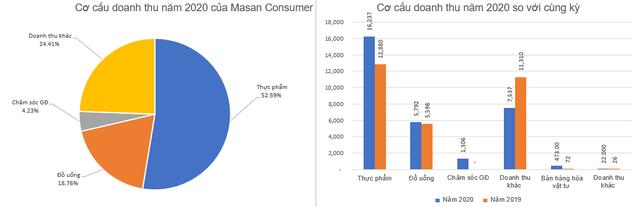 Masan Consumer (MCH): Kế hoạch lãi ròng 5.000-5.500 tỷ đồng năm 2021, chia cổ tức năm 2020 tỷ lệ 45%