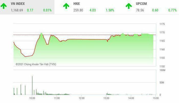 Giao dịch chứng khoán phiên chiều 5/3: Tắc đường đến HOSE, dòng tiền chuyển hướng đến HNX và UPCoM