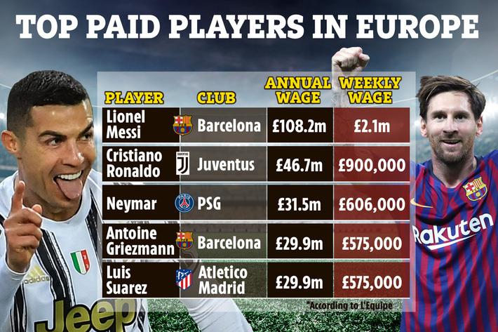 """Nhận lương khủng đến khó tin, Ronaldo vẫn hoàn toàn """"tắt lịm"""" trước Messi"""