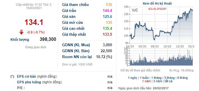 VnIndex tiến sát 1.200 điểm, các doanh nghiệp đua nhau đưa cổ phiếu quỹ ra bán