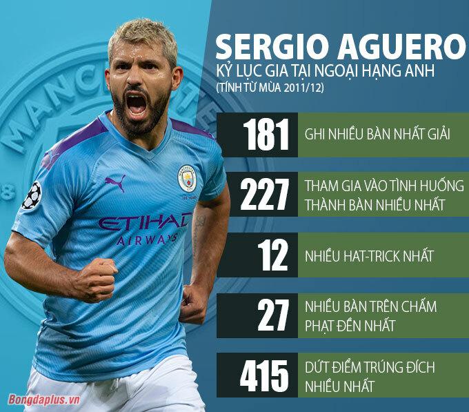 Sergio Aguero rất tốt nhưng Man City rất tiếc