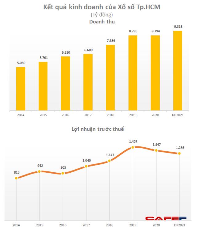 Hoạt động bị gián đoạn vì Covid, công ty xổ số lớn nhất nước vẫn lãi hơn 1.300 tỷ đồng năm 2020