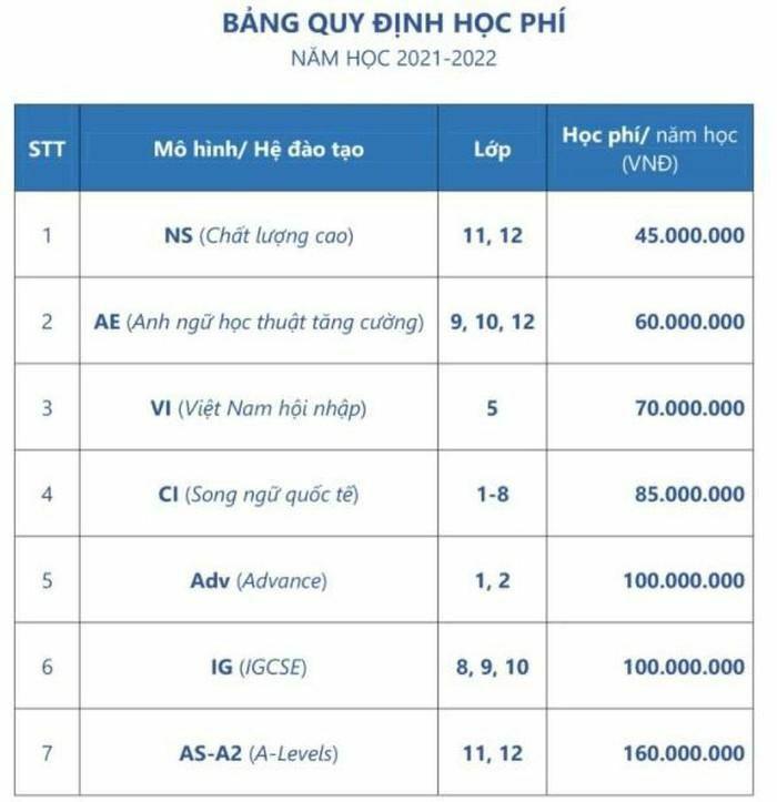 Mức học phí trường tư tại Hà Nội có nơi lên tới 160 triệu đồng/năm